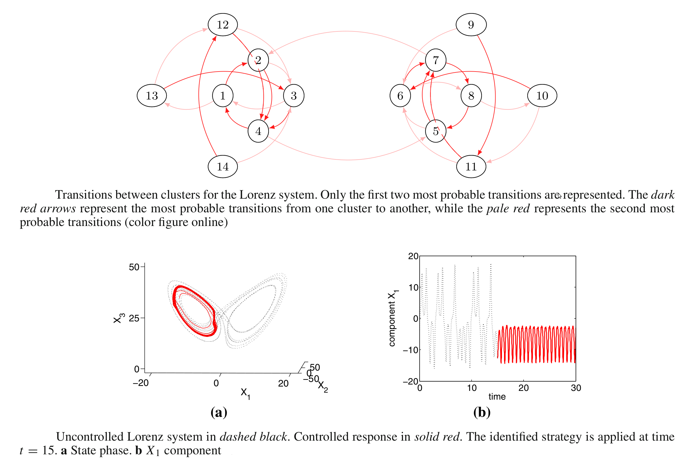 machine learning and control of attractors